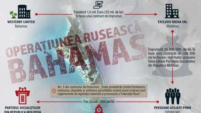 """Rise Moldova câștigă la Curtea de Apel dosarul cu PSRM, privind investigația """"Banii lui Dodon din Bahamas"""""""