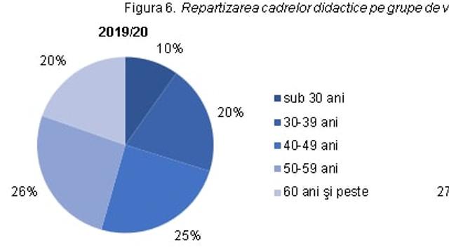 Numărul pedagogilor din școli și licee, în scădere cu aproape 2%