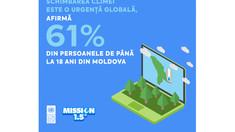 Peste 60% din tinerii sub 18 ani din R.Moldova afirmă că schimbările climatice sunt o urgență globală