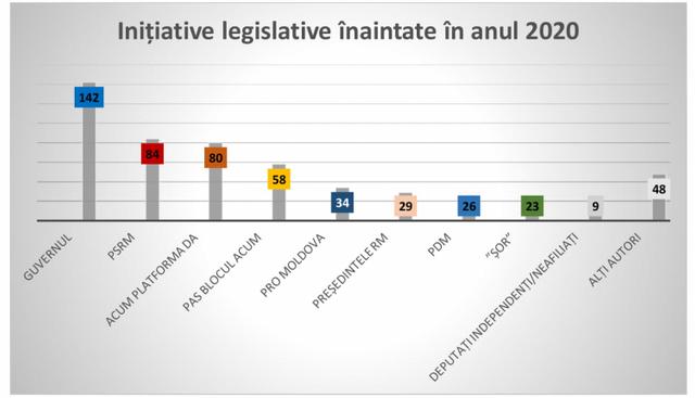 INFOGRAFIC | 533 de inițiative legislative, înregistrate în 2020 în Parlament. Fracțiunile care au înaintat cele mai multe proiecte