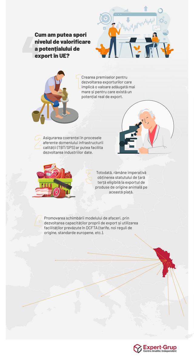 INFOGRAFIC: În ce măsură este valorificat potențialul de export al R.Moldova în Uniunea Europeană?