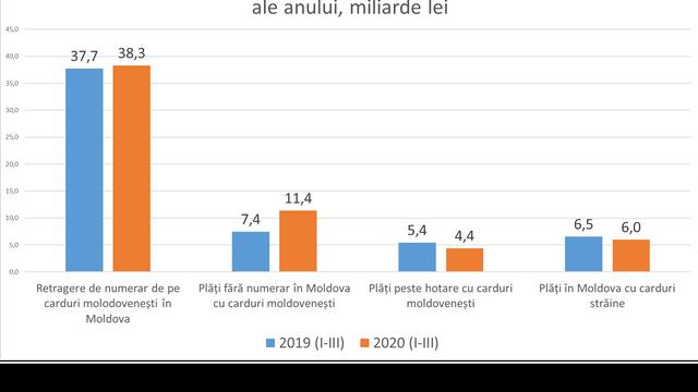 ANALIZĂ | Criza COVID-19 a avut un impact major asupra pieței cardurilor bancare. Mai degrabă unul pozitiv decât negativ (infografic)