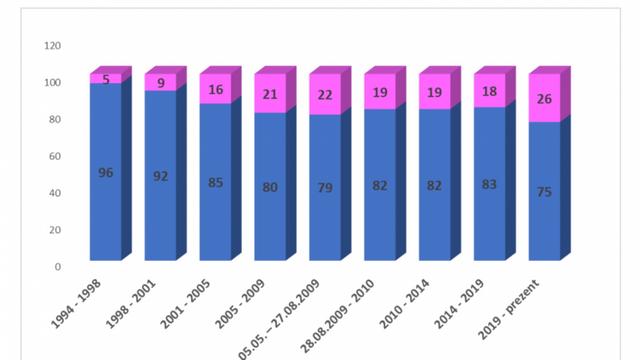 Bilanț statistic: ponderea deputatelor în Parlamentul R. Moldova este în creștere
