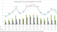 """Expert: """"Companiile din sectorul energetic au profitat de conjunctura internațională și au obținut profituri nejustificate, în timp ce consumatorii de rând au plătit prețuri nejustificat de mari"""""""