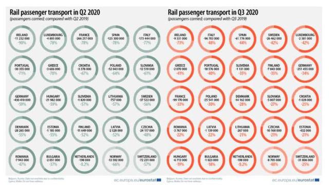 Transportul feroviar de pasageri în România a înregistrat una dintre cele mai mici scăderi din UE în T3