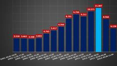 Numărul cazurilor de infectare cu COVID-19 și cel al deceselor, în scădere
