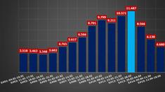 GRAFICE | Numărul cazurilor de infectare cu COVID-19 și cel al deceselor, în scădere