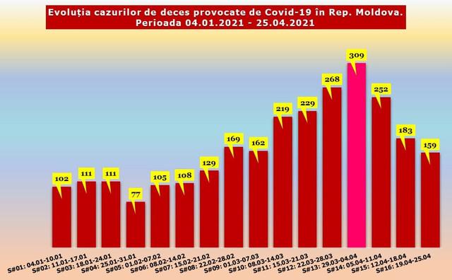 INFOGRAFICE | Numărul deceselor și cazurilor de infectare cu Covid-19, în scădere
