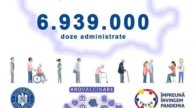 Peste 4.000.000 de persoane vaccinate anti-COVID în România