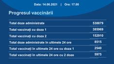 Peste 385 de mii de persoane din R. Moldova s-au vaccinat cu cel puțin o doză contra Covid-19