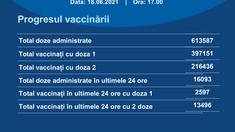 În ultimele 24 de ore în R. Moldova s-au administrat peste 16 mii de doze de vaccin contra Covid-19