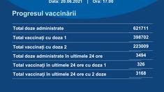 326 de persoane s-au vaccinat cu prima doză contra Covid-19 în ultimele 24 de ore în R. Moldova