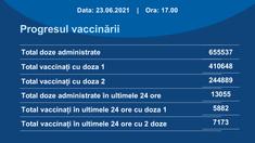 În ultimele 24 de ore în R. Moldova au fost administrate peste 13.000 de doze de vaccin contra Covid-19