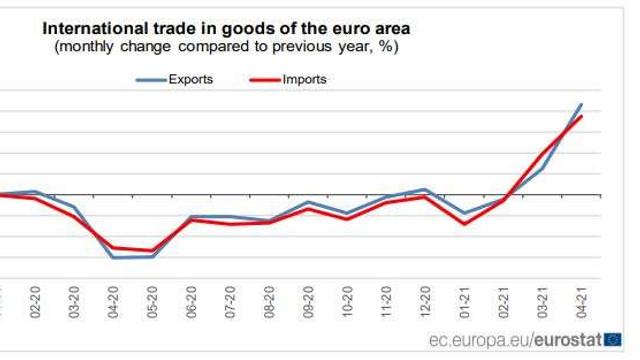 Eurostat   UE a înregistrat un excedent al balanței comerciale de 13 miliarde de euro, în aprilie