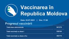 Peste 15.300 de doze de vaccin contra Covid-19 au fost administrate în ultimele 24 de ore în R. Moldova