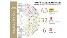 Fracțiunile parlamentare au fost constituite