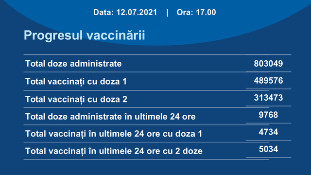 În ultimele 24 de ore în R. Moldova au fost administrate peste 9.700 de doze de vaccin contra Covid-19