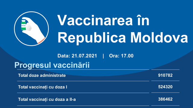 Peste 405 mii de persoane din R. Moldova au fost vaccinate cu schema completă împotriva virusului Covid-19