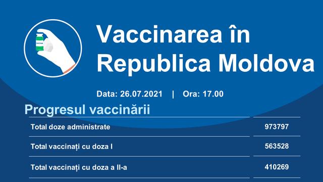 Circa 18.000 de doze de vaccin contra Covid-19 au fost administrate în ultimele 24 de ore în R. Moldova