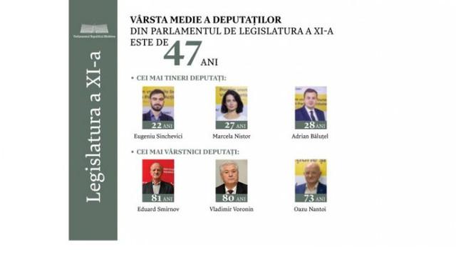 14 din cei 101 membri ai Legislativului Republicii Moldova sunt tineri