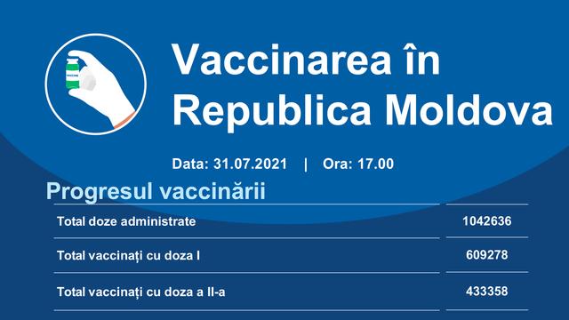 Peste 8.200 de doze de vaccin contra Covid-19 au fost administrate în ultimele 24 de ore în R. Moldova