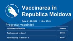 În ultimele 24 de ore în R. Moldova cu ambele doze de vaccin contra Covid-19 s-au vaccinat 503 persoane