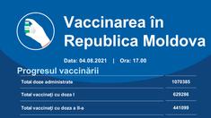 Peste 9.000 de doze de vaccin anti-COVID-19 au fost administrate în ultimele 24 de ore