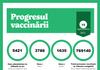Peste 5.400 de doze de vaccin anti-COVID-19, administrate în ultimele 24 de ore
