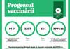 Peste 3.200 de persoane, vaccinate cu prima doză anti-COVID-19 în ultimele 24 de ore
