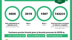 Peste 3.000 de persoane, vaccinate cu prima doză anti-COVID-19 în ultimele 24 de ore