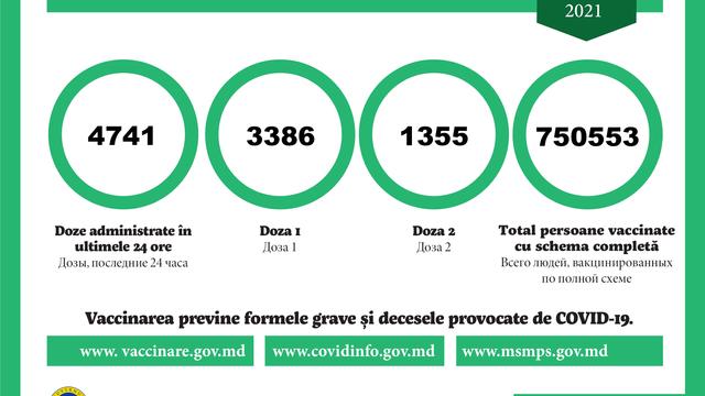 Peste 3.300 de persoane, vaccinate cu prima doză anti-COVID-19 în ultimele 24 de ore în R.Moldova