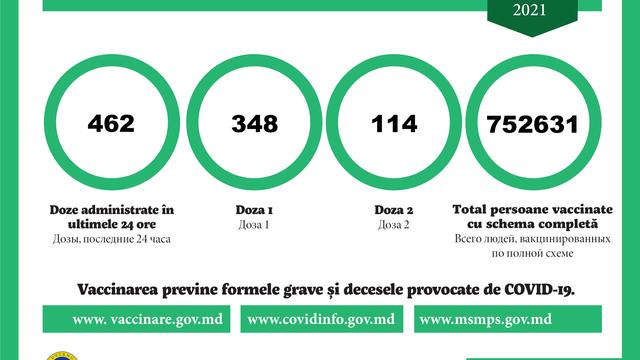 Doar circa 460 de doze de vaccin anti-COVID-19, administrate în ultimele 24 de ore în R.Moldova
