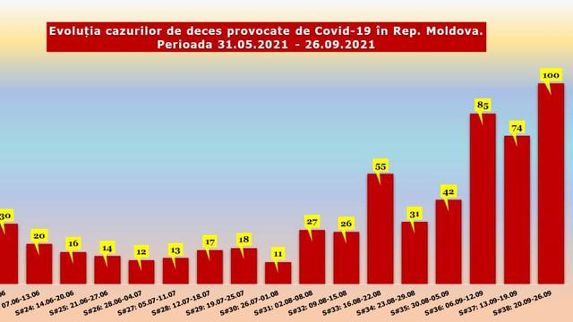 Continuă să crească numărul cazurilor de COVID-19 și cel al deceselor asociate infecției în R. Moldova