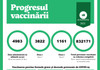 Peste 4.900 de doze de vaccin anti-COVID au fost administrate în ultimele 24 de ore