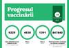 Peste 4.800 de persoane, imunizate cu prima doză de vaccin anti-COVID-19 în ultimele 24 de ore