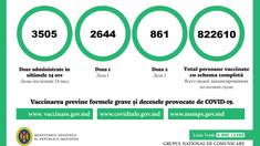 În ultimele 24 de ore, în R.Moldova au fost administrate circa 3.500 de doze de vaccin anti-COVID