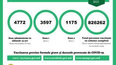 Peste 3.500 de persoane, vaccinate cu prima doză anti-COVID-19 în ultimele 24 de ore
