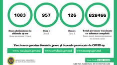 Aproximativ 950 de persoane, imunizate cu prima doză de vaccin anti-COVID-19 în ultimele 24 de ore