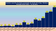 Numărul deceselor asociate infecției de Covid-19, înregistrate săptămâna trecută în Rep. Moldova, s-a majorat cu 28 la sută
