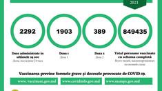 Peste 2.200 de persoane s-au vaccinat contra Covid-19 în ultimele 24 de ore